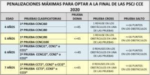 Penalizaciones Ciclo PSCJ CCE 2020